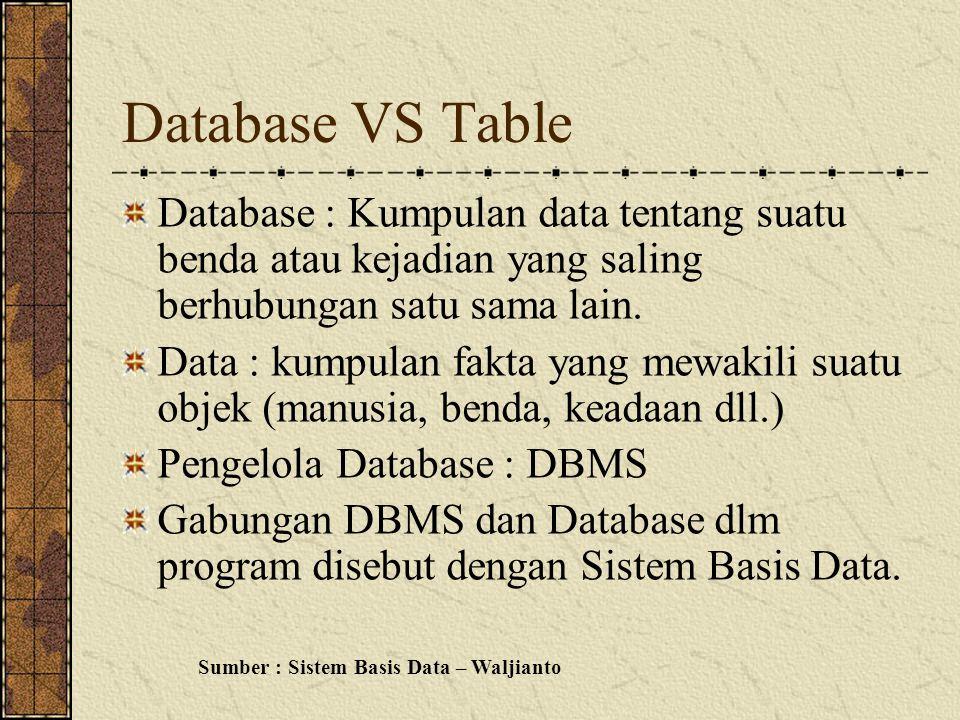 Database VS Table Database : Kumpulan data tentang suatu benda atau kejadian yang saling berhubungan satu sama lain.