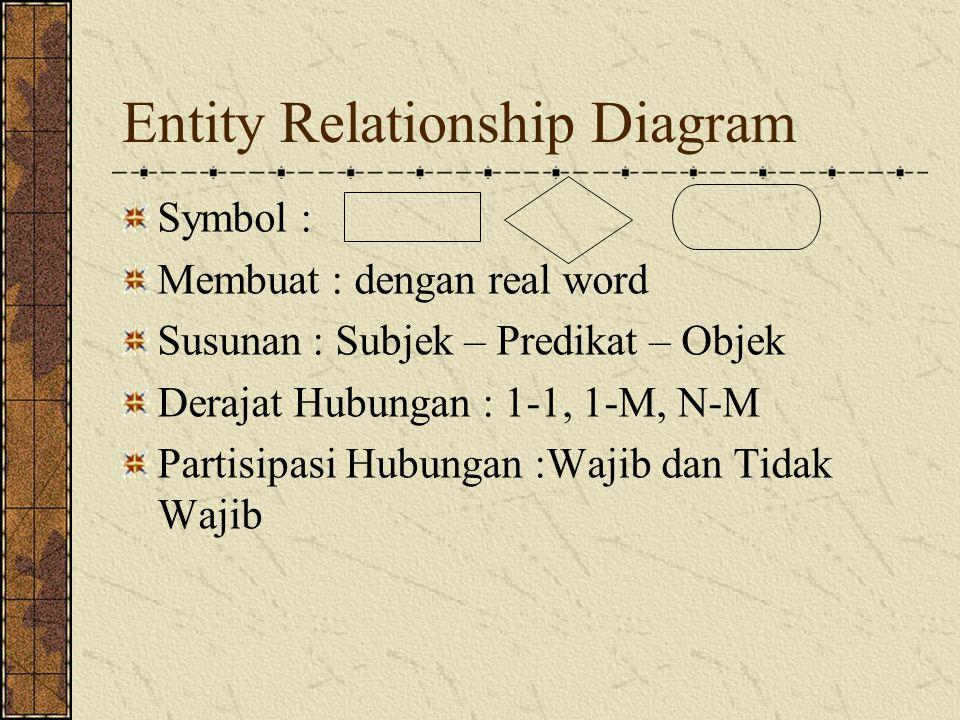 Symbol : Membuat : dengan real word Susunan : Subjek – Predikat – Objek Derajat Hubungan : 1-1, 1-M, N-M Partisipasi Hubungan :Wajib dan Tidak Wajib Entity Relationship Diagram