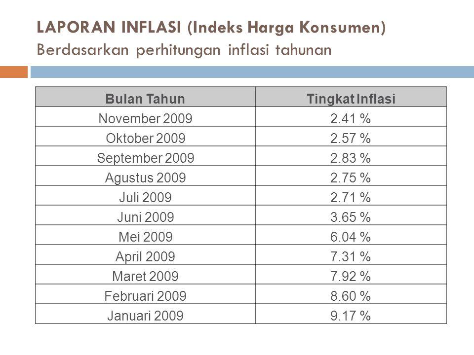 LAPORAN INFLASI (Indeks Harga Konsumen) Berdasarkan perhitungan inflasi tahunan Bulan TahunTingkat Inflasi November 20092.41 % Oktober 20092.57 % September 20092.83 % Agustus 20092.75 % Juli 20092.71 % Juni 20093.65 % Mei 20096.04 % April 20097.31 % Maret 20097.92 % Februari 20098.60 % Januari 20099.17 %