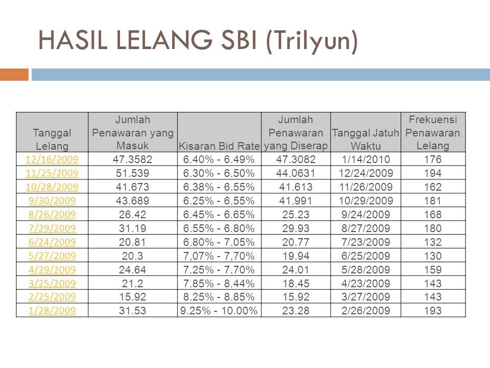 HASIL LELANG SBI (Trilyun) Tanggal Lelang Jumlah Penawaran yang MasukKisaran Bid Rate Jumlah Penawaran yang Diserap Tanggal Jatuh Waktu Frekuensi Penawaran Lelang 12/16/2009 47.35826.40% - 6.49%47.30821/14/2010176 11/25/2009 51.5396.30% - 6.50%44.063112/24/2009194 10/28/2009 41.6736.38% - 6.55%41.61311/26/2009162 9/30/2009 43.6896.25% - 6.55%41.99110/29/2009181 8/26/2009 26.426.45% - 6.65%25.239/24/2009168 7/29/2009 31.196.55% - 6.80%29.938/27/2009180 6/24/2009 20.816.80% - 7.05%20.777/23/2009132 5/27/2009 20.37,07% - 7,70%19.946/25/2009130 4/29/2009 24.647.25% - 7.70%24.015/28/2009159 3/25/2009 21.27.85% - 8.44%18.454/23/2009143 2/25/2009 15.928.25% - 8.85%15.923/27/2009143 1/28/2009 31.539.25% - 10.00%23.282/26/2009193