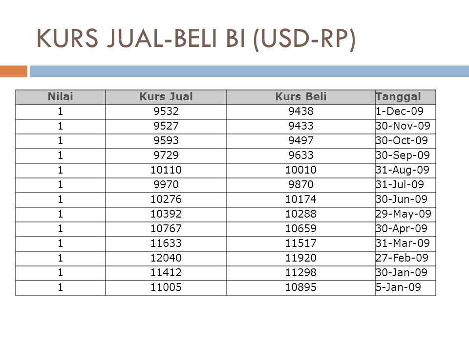 KURS JUAL-BELI BI (USD-RP) NilaiKurs JualKurs BeliTanggal 1953294381-Dec-09 19527943330-Nov-09 19593949730-Oct-09 19729963330-Sep-09 1101101001031-Aug-09 19970987031-Jul-09 1102761017430-Jun-09 1103921028829-May-09 1107671065930-Apr-09 1116331151731-Mar-09 1120401192027-Feb-09 1114121129830-Jan-09 111005108955-Jan-09