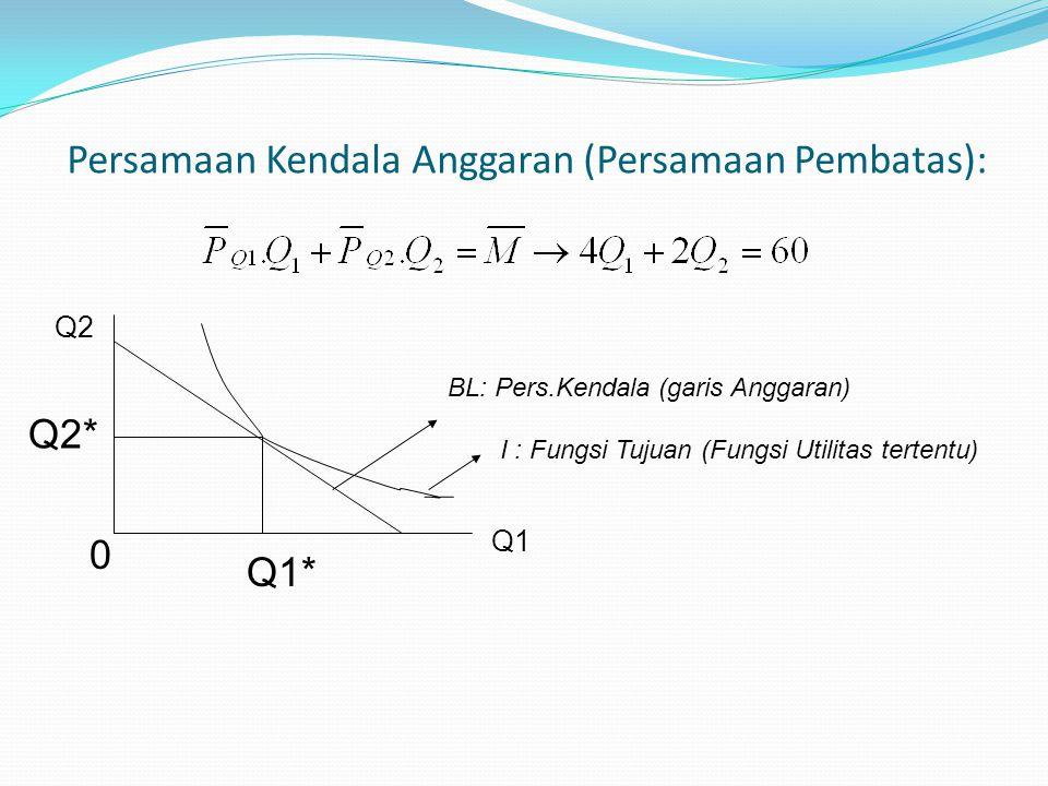 Persamaan Kendala Anggaran (Persamaan Pembatas): I : Fungsi Tujuan (Fungsi Utilitas tertentu) BL: Pers.Kendala (garis Anggaran) Q1 Q2 Q1* Q2* 0
