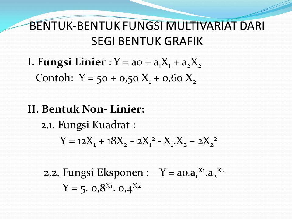 BENTUK-BENTUK FUNGSI MULTIVARIAT DARI SEGI BENTUK GRAFIK I. Fungsi Linier : Y = ao + a 1 X 1 + a 2 X 2 Contoh: Y = 50 + 0,50 X 1 + 0,60 X 2 II. Bentuk
