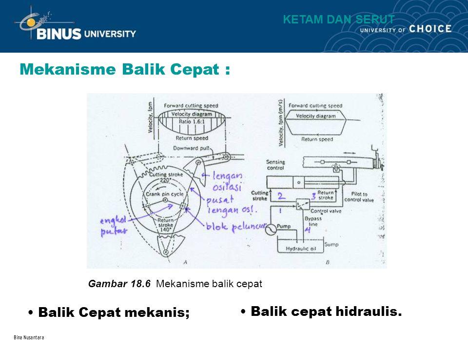 Bina Nusantara Mekanisme Balik Cepat : Gambar 18.6 Mekanisme balik cepat Balik Cepat mekanis; Balik cepat hidraulis. KETAM DAN SERUT
