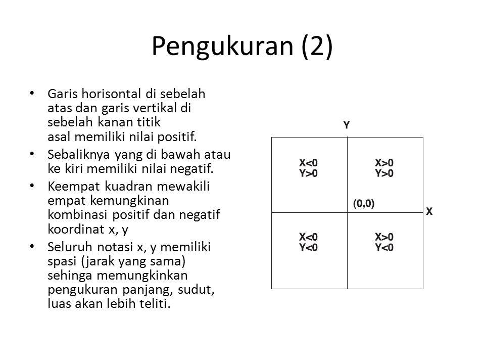 Pengukuran (2) Garis horisontal di sebelah atas dan garis vertikal di sebelah kanan titik asal memiliki nilai positif. Sebaliknya yang di bawah atau k