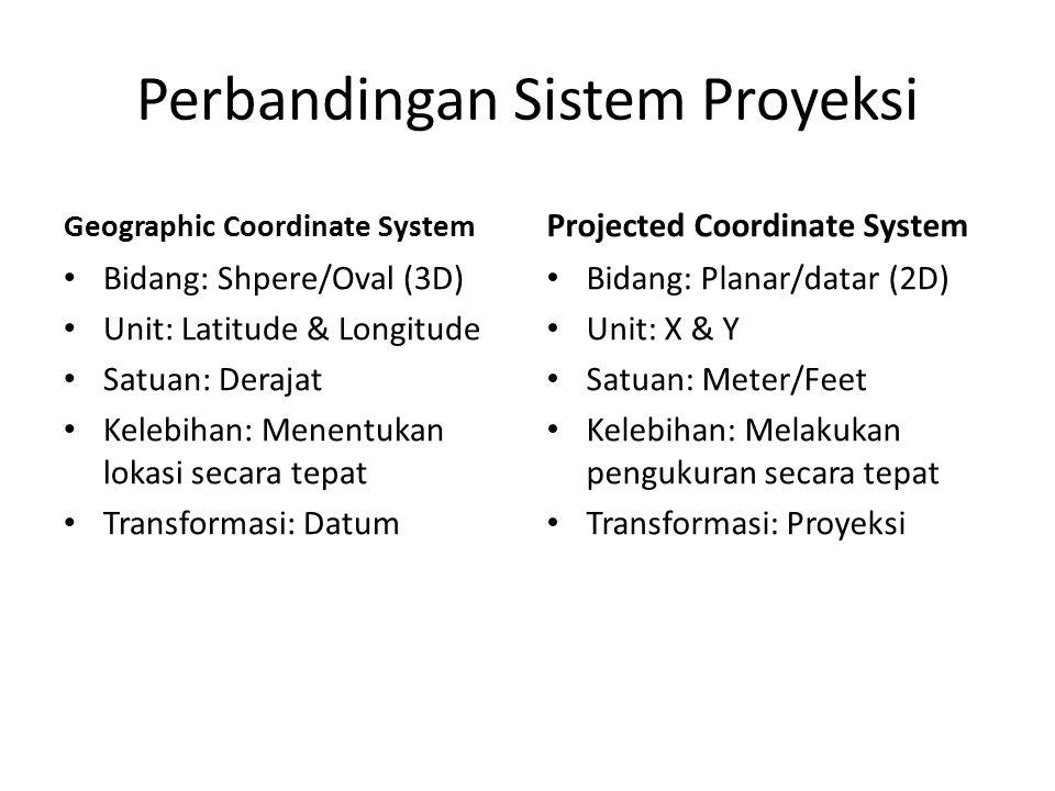 Perbandingan Sistem Proyeksi Geographic Coordinate System Bidang: Shpere/Oval (3D) Unit: Latitude & Longitude Satuan: Derajat Kelebihan: Menentukan lo