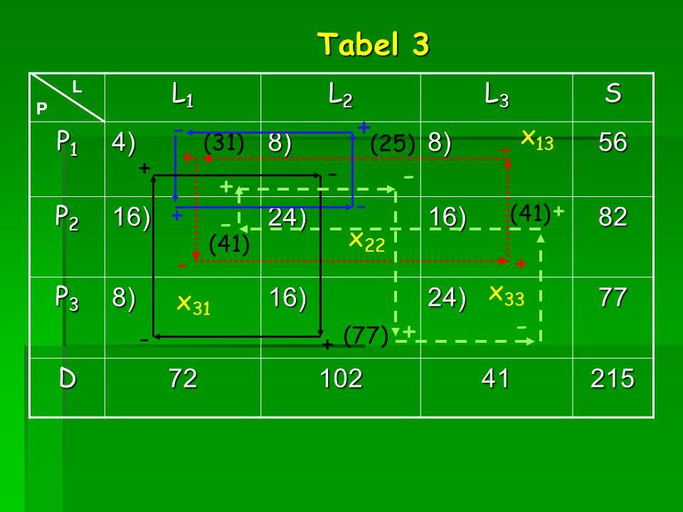 L1L1L1L1 L2L2L2L2 L3L3L3L3S P1P1P1P14)8)8)56 P2P2P2P216)24)16)82 P3P3P3P38)16)24)77 D7210241215 (31) (41) (25) (77) L P x 22 x 13 x 33 x 31 + + - - -