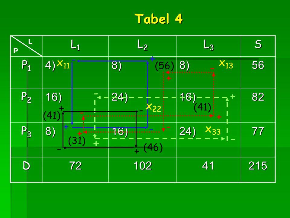 L1L1L1L1 L2L2L2L2 L3L3L3L3S P1P1P1P14)8)8)56 P2P2P2P216)24)16)82 P3P3P3P38)16)24)77 D7210241215 (31) (41) (56) (46) L P x 22 x 13 x 33 x 11 + + - - -