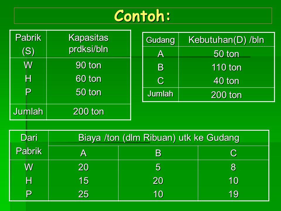 Contoh: Pabrik(S) Kapasitas prdksi/bln WHP 90 ton 60 ton 50 ton Jumlah 200 ton Gudan g Kebutuhan(D) /bln ABC 50 ton 110 ton 40 ton Jumlah 200 ton Dari