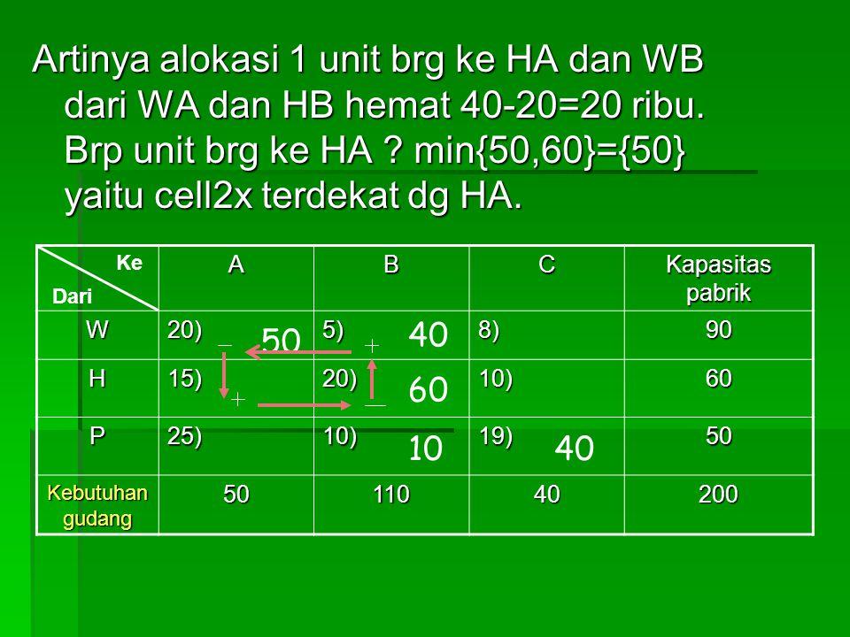 Artinya alokasi 1 unit brg ke HA dan WB dari WA dan HB hemat 40-20=20 ribu. Brp unit brg ke HA ? min{50,60}={50} yaitu cell2x terdekat dg HA. ABC Kapa