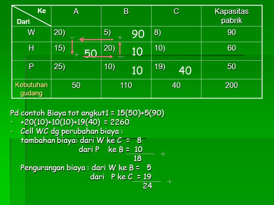 Pd contoh Biaya tot angkut1 = 15(50)+5(90) +20(10)+10(10)+19(40) = 2260+20(10)+10(10)+19(40) = 2260 Cell WC dg perubahan biaya :Cell WC dg perubahan b
