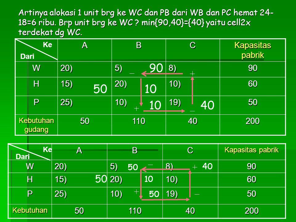 Artinya alokasi 1 unit brg ke WC dan PB dari WB dan PC hemat 24- 18=6 ribu. Brp unit brg ke WC ? min{90,40}={40} yaitu cell2x terdekat dg WC. ABC Kapa