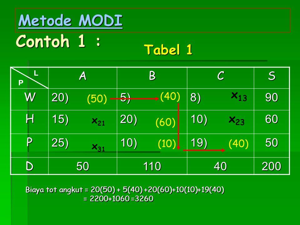 Metode MODI Contoh 1 : ABCS W20)5)8)90 H15)20)10)60 P25)10)19)50 D5011040200 x 31 x 21 (40) L P (60) x 13 (40) (50) Tabel 1 (10) x 23 Biaya tot angkut