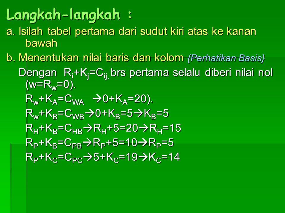 Langkah-langkah : a. Isilah tabel pertama dari sudut kiri atas ke kanan bawah b. Menentukan nilai baris dan kolom {Perhatikan Basis} Dengan R i +K j =