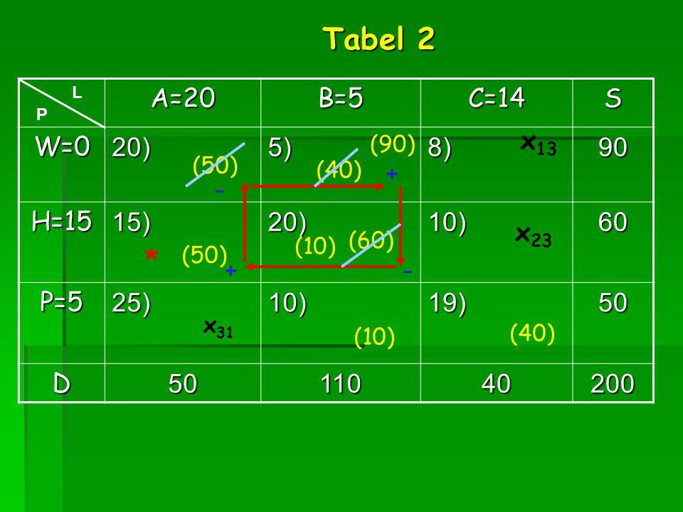 A=20B=5C=14S W=020)5)8)90 H=1515)20)10)60 P=525)10)19)50 D5011040200 x 31 (40) L P (60) x 13 (40) (50) Tabel 2 (10) x 23 (50) (10) * + - - + (90)