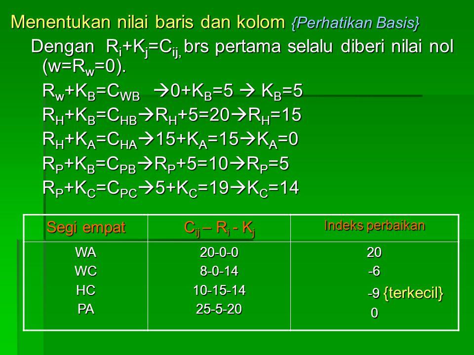 Menentukan nilai baris dan kolom {Perhatikan Basis} Dengan R i +K j =C ij, brs pertama selalu diberi nilai nol (w=R w =0). Dengan R i +K j =C ij, brs