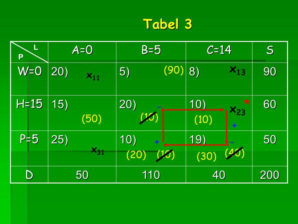 A=0B=5C=14S W=020)5)8)90 H=1515)20)10)60 P=525)10)19)50 D5011040200 x 31 L P x 13 (40) Tabel 3 (10) x 23 (50) (10) * + - - + (90) x 11 (10) (20) (30)
