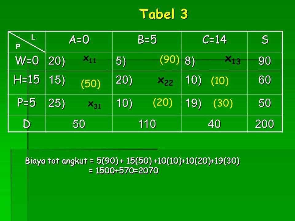 A=0B=5C=14S W=020)5)8)90 H=1515)20)10)60 P=525)10)19)50 D5011040200 x 31 L P x 13 Tabel 3 x 22 (50) (90) x 11 (10) (20) (30) Biaya tot angkut = 5(90)