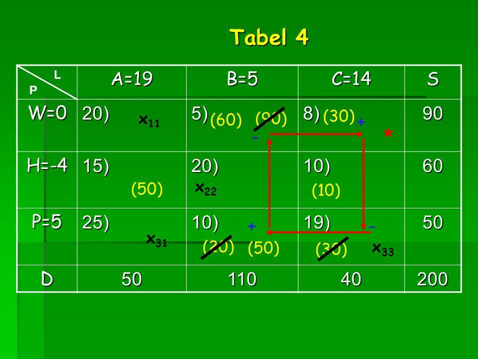 A=19B=5C=14S W=020)5)8)90 H=-415)20)10)60 P=525)10)19)50 D5011040200 x 31 L P Tabel 4 (50) * + - - + (90)x 11 (10) (20) (30) x 22 (30) (50) (60) x 33