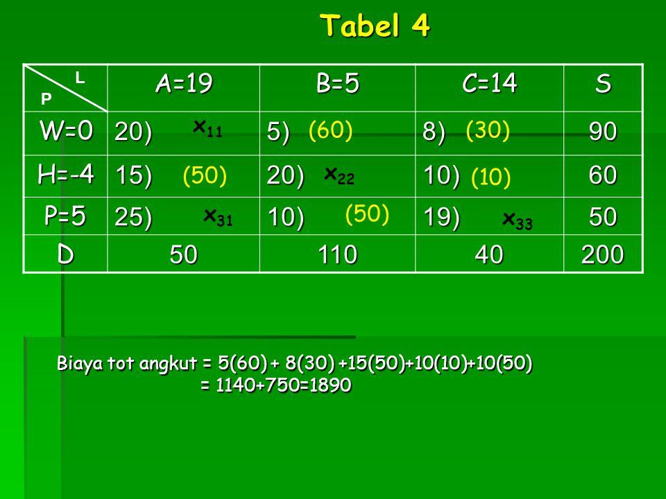 A=19B=5C=14S W=020)5)8)90 H=-415)20)10)60 P=525)10)19)50 D5011040200 x 31 L P Tabel 4 (50) x 11 (10) x 22 (30) (50) (60) x 33 Biaya tot angkut = 5(60)
