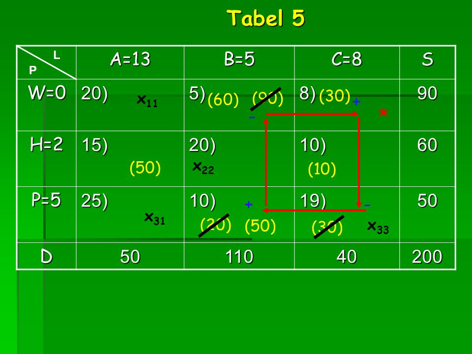 A=13B=5C=8S W=020)5)8)90 H=215)20)10)60 P=525)10)19)50 D5011040200 x 31 L P Tabel 5 (50) * + - - + (90)x 11 (10) (20) (30) x 22 (30) (50) (60) x 33