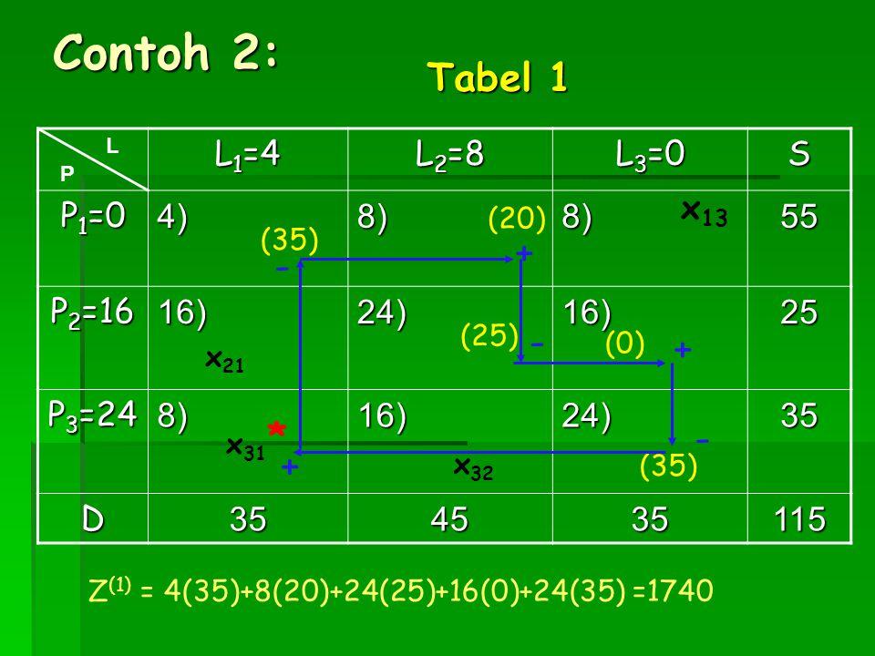 Contoh 2: L 1 =4 L 2 =8 L 3 =0 S P 1 =0 4)8)8)55 P 2 =16 16)24)16)25 P 3 =24 8)16)24)35 D354535115 x 31 x 21 (0) (20) x 32 L P (25) x 13 (35) Tabel 1