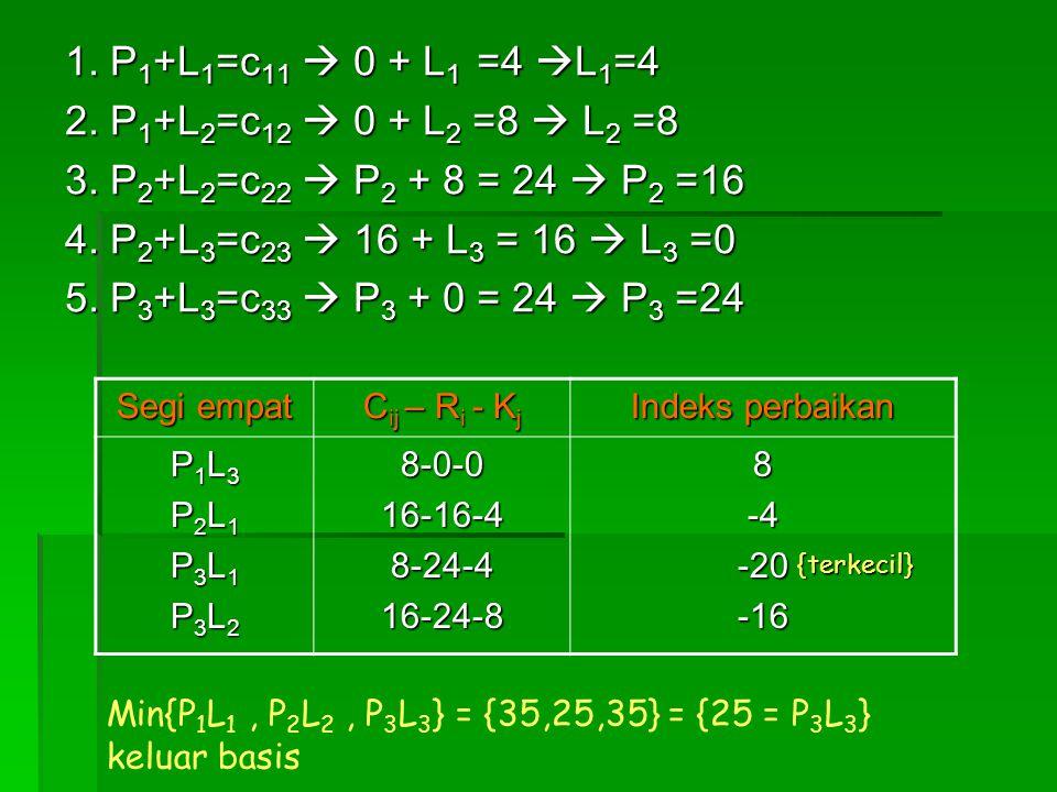 1. P 1 +L 1 =c 11  0 + L 1 =4  L 1 =4 2. P 1 +L 2 =c 12  0 + L 2 =8  L 2 =8 3. P 2 +L 2 =c 22  P 2 + 8 = 24  P 2 =16 4. P 2 +L 3 =c 23  16 + L