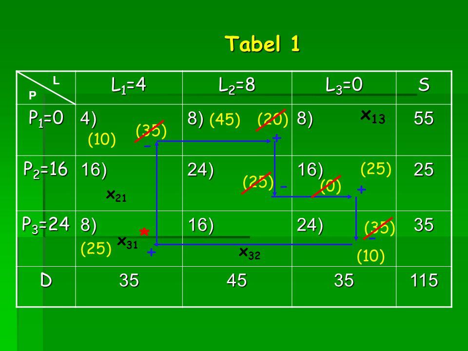 L 1 =4 L 2 =8 L 3 =0 S P 1 =0 4)8)8)55 P 2 =16 16)24)16)25 P 3 =24 8)16)24)35 D354535115 x 31 x 21 (0) (20) x 32 L P (25) x 13 (10) (35) Tabel 1 * + -