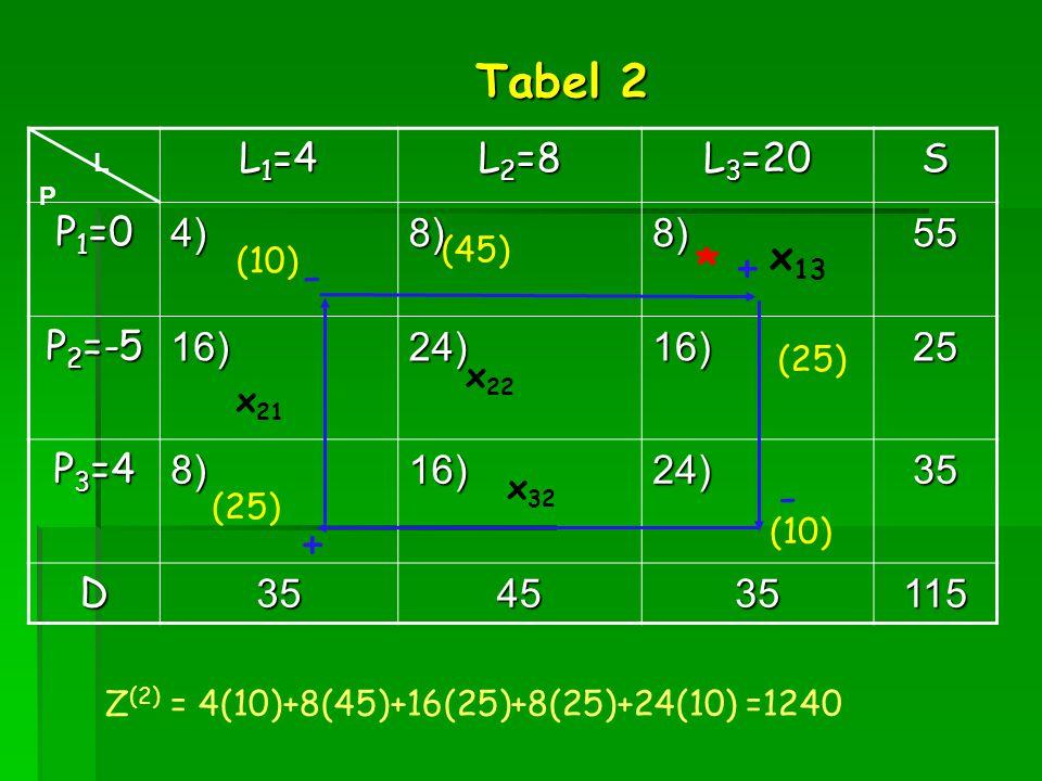 L 1 =4 L 2 =8 L 3 =20 S P 1 =0 4)8)8)55 P 2 =-5 16)24)16)25 P 3 =4 8)16)24)35 D354535115 x 21 x 32 L P x 13 Tabel 2 * + - + - (25) (10) (45) (25) Z (2