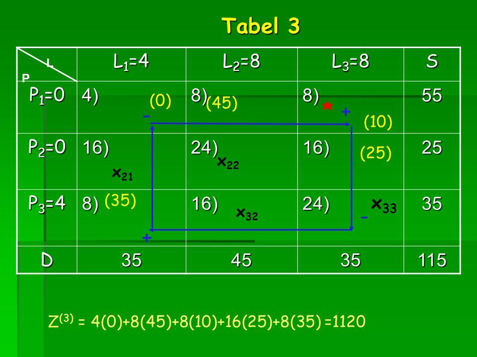 L 1 =4 L 2 =8 L 3 =8 S P 1 =0 4)8)8)55 P 2 =0 16)24)16)25 P 3 =4 8)16)24)35 D354535115 x 21 x 32 L P x 33 Tabel 3 * + - + - (45) (25) x 22 (10) (0) (3
