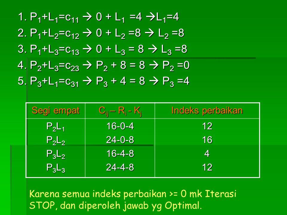 1. P 1 +L 1 =c 11  0 + L 1 =4  L 1 =4 2. P 1 +L 2 =c 12  0 + L 2 =8  L 2 =8 3. P 1 +L 3 =c 13  0 + L 3 = 8  L 3 =8 4. P 2 +L 3 =c 23  P 2 + 8 =