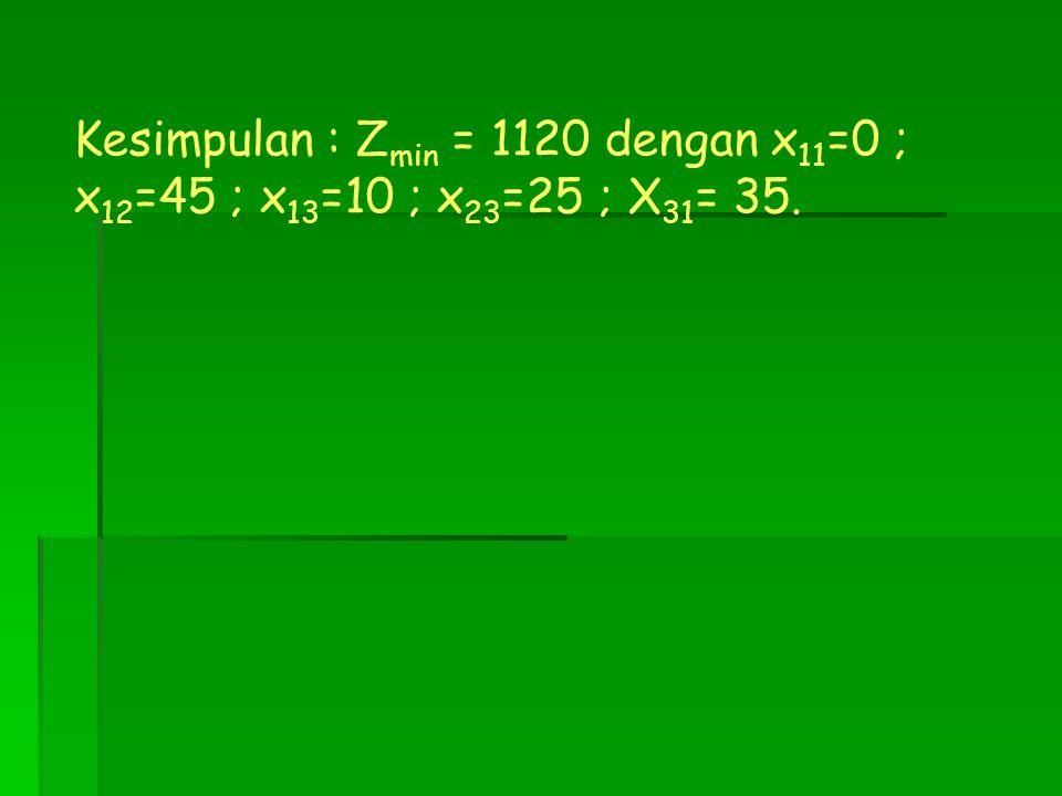 Kesimpulan : Z min = 1120 dengan x 11 =0 ; x 12 =45 ; x 13 =10 ; x 23 =25 ; X 31 = 35.
