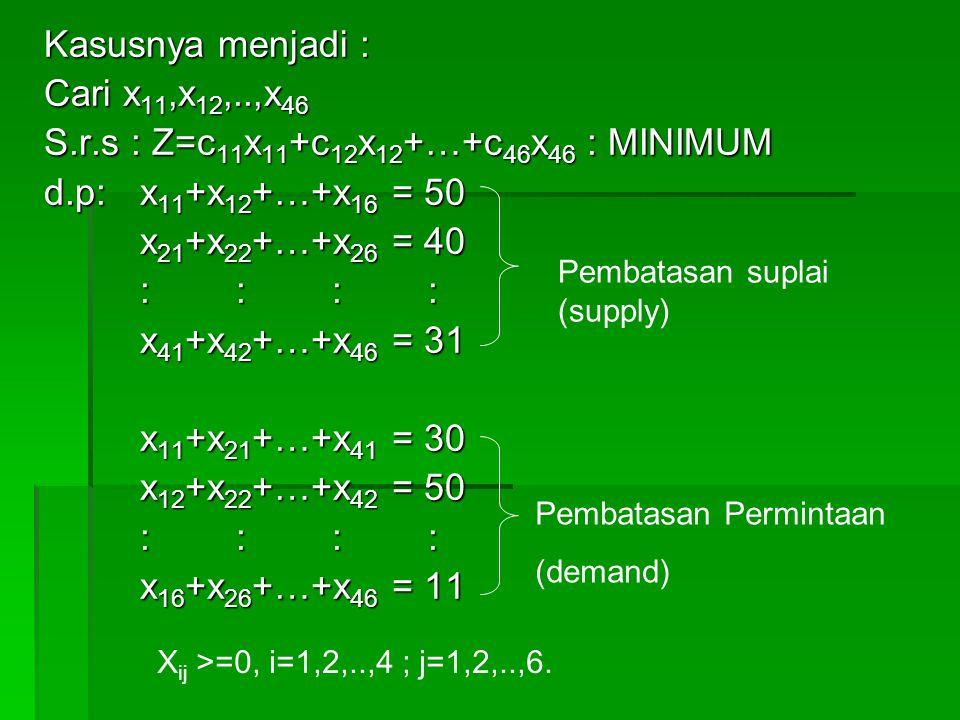 Kasusnya menjadi : Cari x 11,x 12,..,x 46 S.r.s : Z=c 11 x 11 +c 12 x 12 +…+c 46 x 46 : MINIMUM d.p:x 11 +x 12 +…+x 16 = 50 x 21 +x 22 +…+x 26 = 40 ::