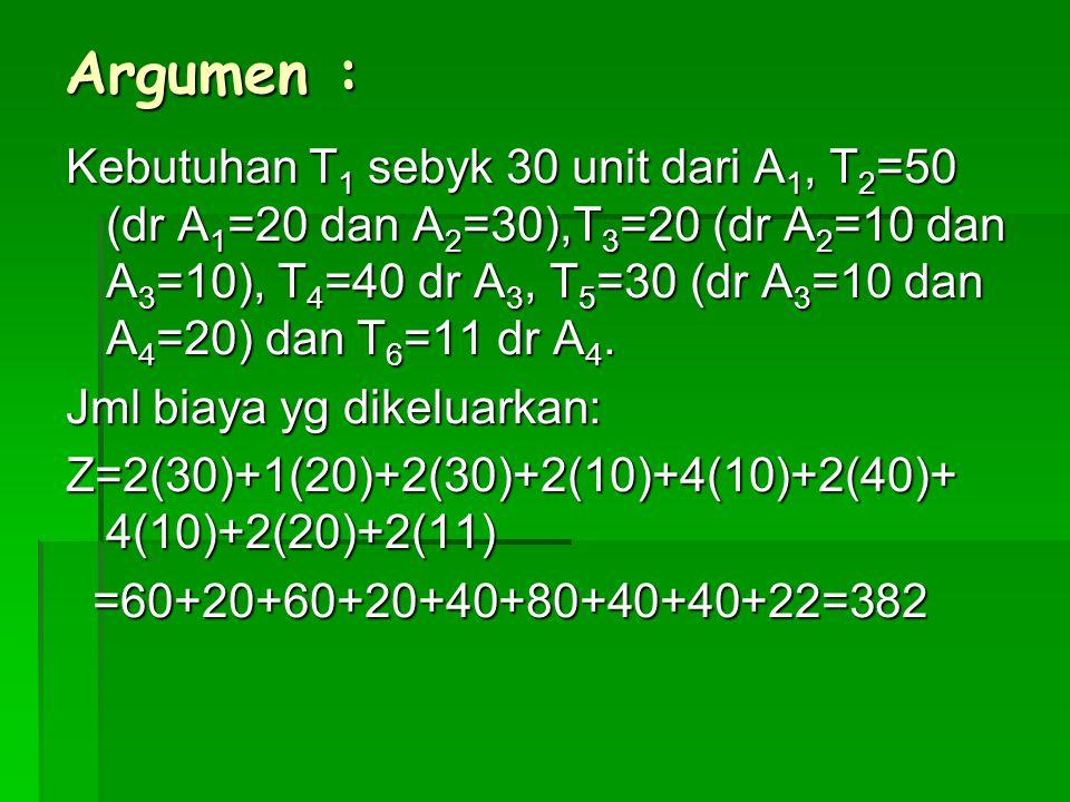 Argumen : Kebutuhan T 1 sebyk 30 unit dari A 1, T 2 =50 (dr A 1 =20 dan A 2 =30),T 3 =20 (dr A 2 =10 dan A 3 =10), T 4 =40 dr A 3, T 5 =30 (dr A 3 =10