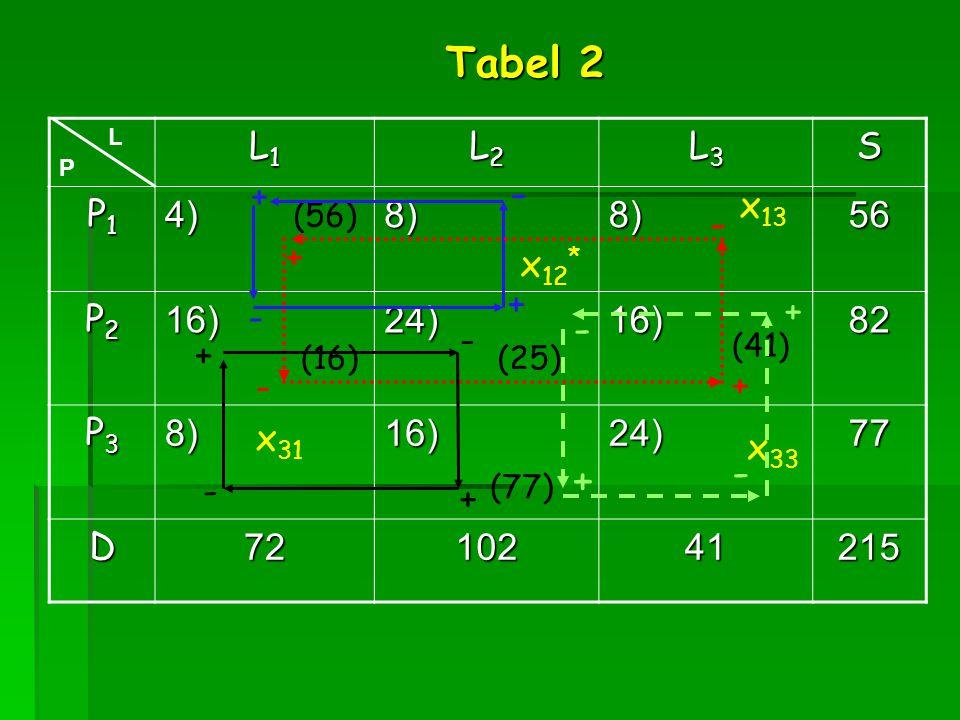 L1L1L1L1 L2L2L2L2 L3L3L3L3S P1P1P1P14)8)8)56 P2P2P2P216)24)16)82 P3P3P3P38)16)24)77 D7210241215 (56) (16) (41) (25) (77) L P x 12 * x 13 x 33 x 31 - -
