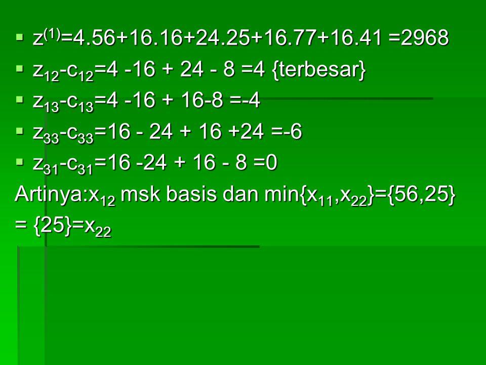  z (1) =4.56+16.16+24.25+16.77+16.41 =2968  z 12 -c 12 =4 -16 + 24 - 8 =4 {terbesar}  z 13 -c 13 =4 -16 + 16-8 =-4  z 33 -c 33 =16 - 24 + 16 +24 =