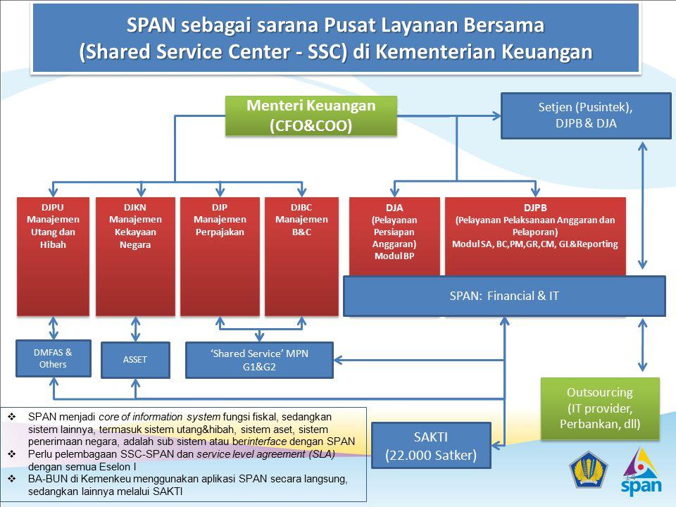 DJPB (Pelayanan Pelaksanaan Anggaran dan Pelaporan) Modul SA, BC,PM,GR,CM, GL&Reporting DJPB (Pelayanan Pelaksanaan Anggaran dan Pelaporan) Modul SA,