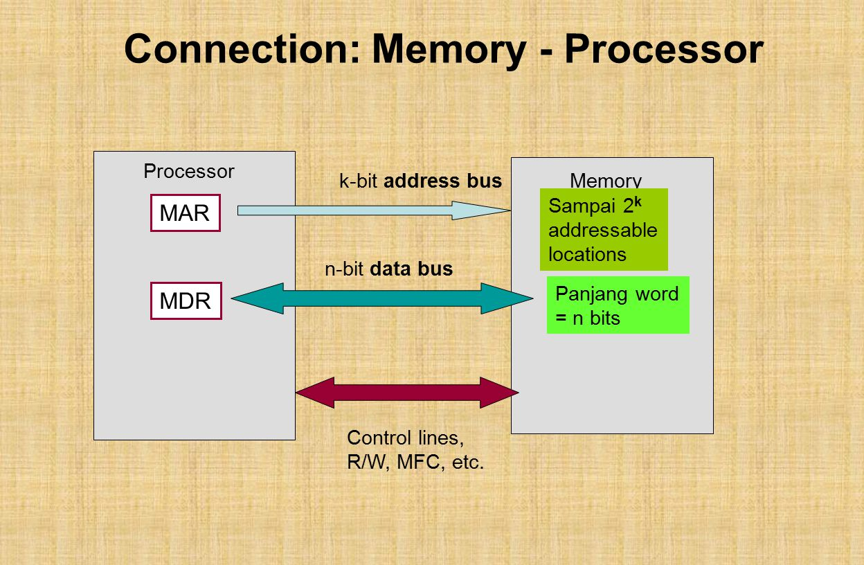 Connection: Memory - Processor MAR MDR Processor Memory Panjang word = n bits Sampai 2 k addressable locations k-bit address bus n-bit data bus Contro