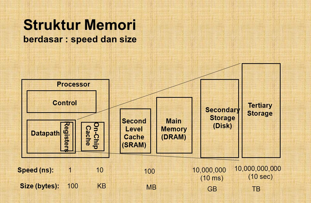 Struktur Memori berdasar : speed dan size Control Datapath Secondary Storage (Disk) Processor Registers Main Memory (DRAM) Second Level Cache (SRAM) O