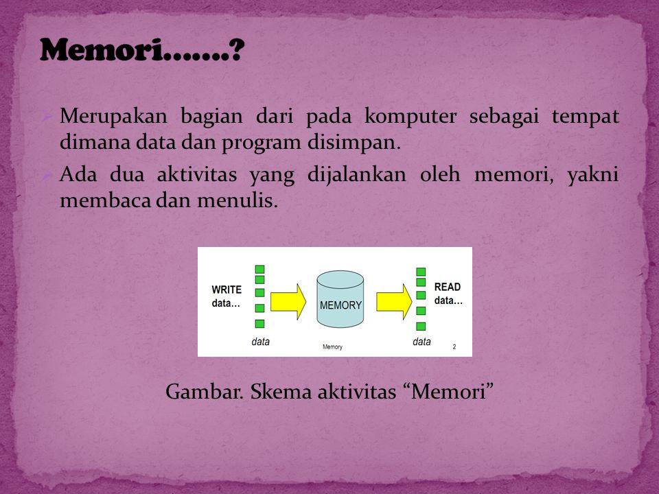  Kapasitas memori memiliki empat jenis satuan yang biasa di pakai, yakni : - Megabit(Mbit) - Gigabit(Gbit) - Megabyte(Mb) - dan Kilobyte(Kb)  Dan patut kita ketahui, untuk 1 byte = 8 bit, 1 Kbit = 210 bit, 1 Mbit = 220 bit, 1Gbit = 230 bit