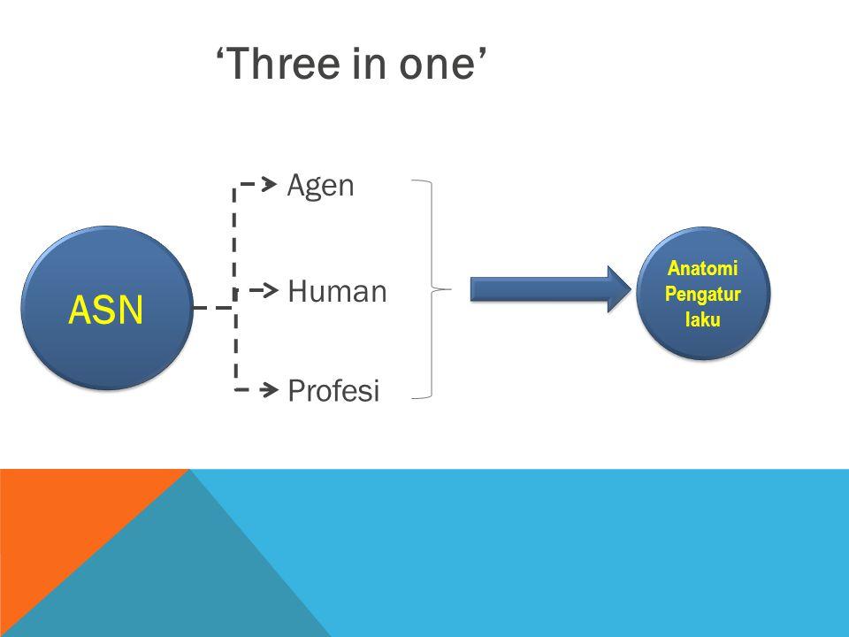 ASN Anatomi Pengatur laku Anatomi Pengatur laku Agen Human Profesi 'Three in one'