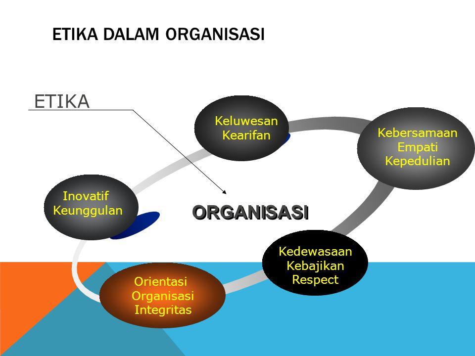 ETIKA DALAM ORGANISASI Inovatif Keunggulan Keluwesan Kearifan Kebersamaan Empati Kepedulian Kedewasaan Kebajikan Respect Orientasi Organisasi Integrit