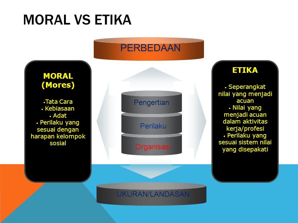 MORAL VS ETIKA Pengertian Perilaku Organisasi MORAL (Mores) Tata Cara Kebiasaan Adat Perilaku yang sesuai dengan harapan kelompok sosial ETIKA Seperan
