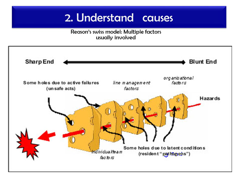 2. Understand causes Reason's swiss model: Multiple factors usually involved