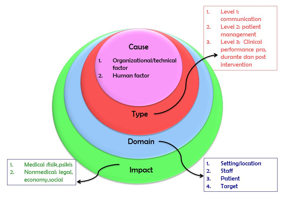 1.Level 1: communication 2.Level 2: patient management 3.Level 3: Clinical performance pra, durante dan post intervention 1.Setting/location 2.Staff 3.Patient 4.Target 1.Medical :fisik,psikis 2.Nonmedical: legal, economy,social Cause Type Impact Domain 1.Organizational/technical factor 2.Human factor