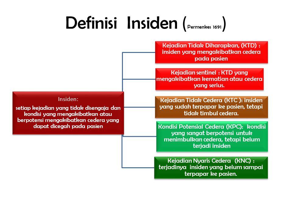 Definisi Insiden ( Permenkes 1691 )