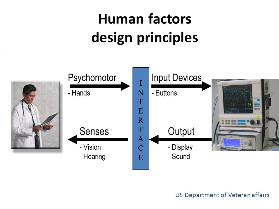 Human factors design principles Senses - Vision - Hearing Psychomotor - Hands Input Devices - Buttons Output - Display - Sound INTERFACEINTERFACE US D