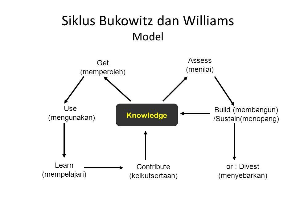Siklus Bukowitz dan Williams Model Knowledge Get (memperoleh) Use (mengunakan) Learn (mempelajari) Contribute (keikutsertaan) Assess (menilai) Build (membangun) /Sustain(menopang) or : Divest (menyebarkan)