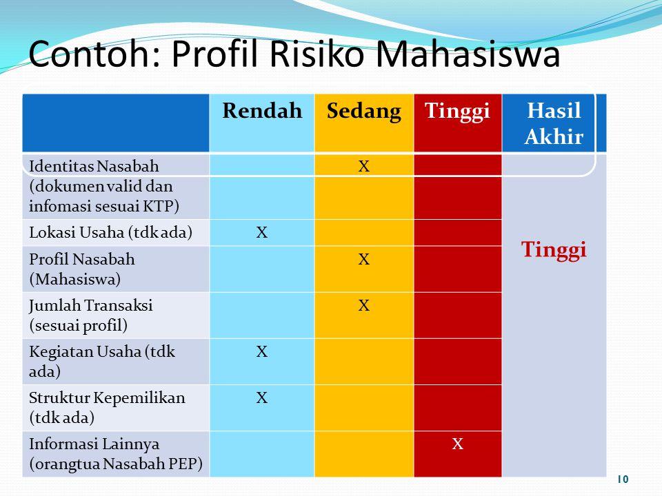 Contoh: Profil Risiko Mahasiswa RendahSedangTinggiHasil Akhir Identitas Nasabah (dokumen valid dan infomasi sesuai KTP) X Tinggi Lokasi Usaha (tdk ada