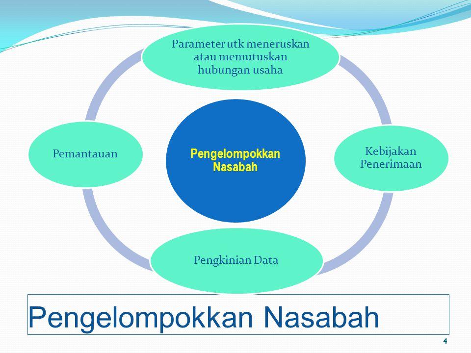 Pengelompokkan Nasabah Parameter utk meneruskan atau memutuskan hubungan usaha Kebijakan Penerimaan Pengkinian DataPemantauan 4